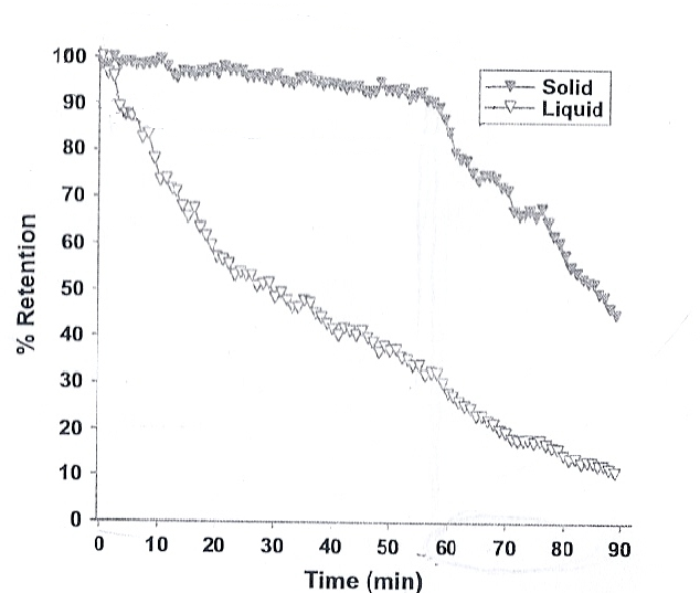 comparison study of gastric emptying after performing sleeve gastrectomy with two different
