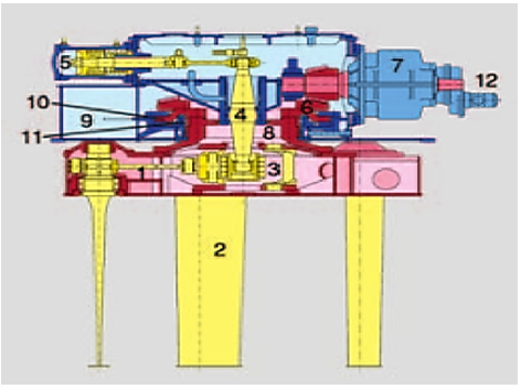 Numerical Investigation Of The Performance Of Voith Schneider Propulsion