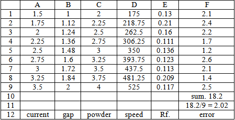 Table 3 parameters results of anfis model utilizing a for Html table parameters