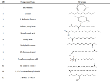 Inhibitive Performance of Bitter Leaf Root Extract on Mild