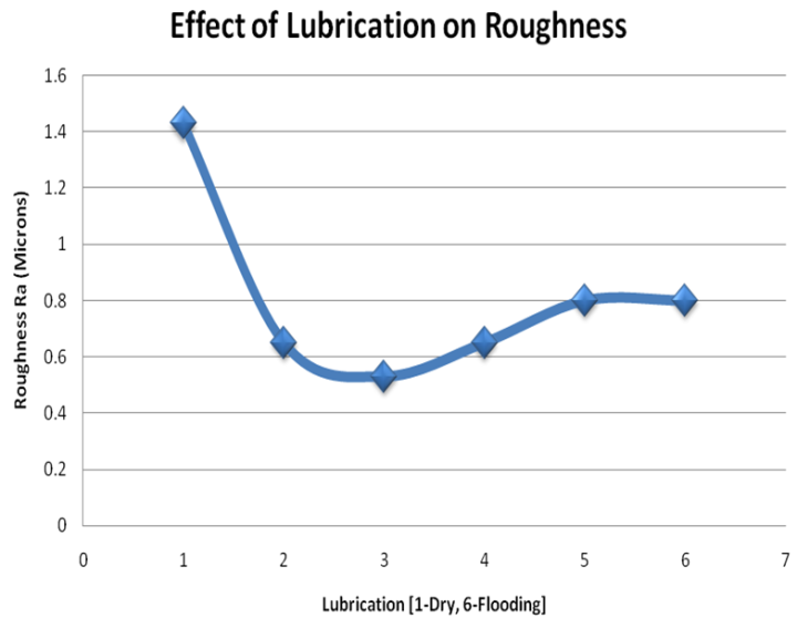 Figure 5  Variation of the surface roughness with