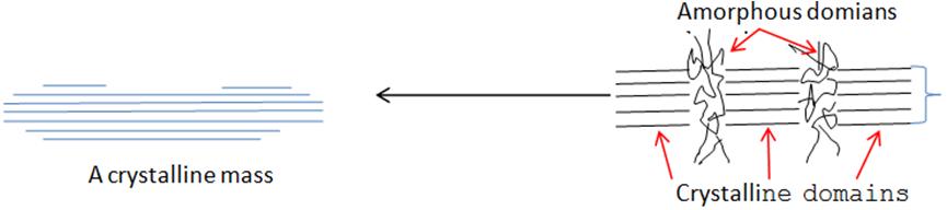 Figure 4. A schematic representative of the sulphuric acid ... on
