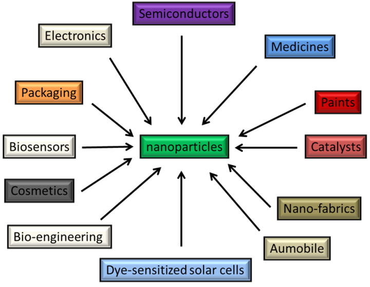 application nanotechnology pdf
