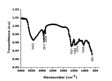 Fourier transform infrared spectroscopy for sepia melanin figure7 ccuart Images