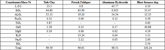 Blast Furnace Slag Properties : Effect of air blast furnace slag and γ alumina content