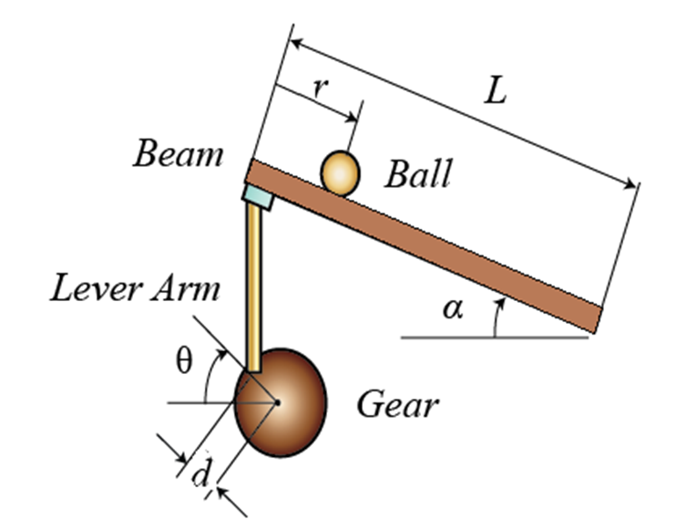 Design and Implementation of Ball and Beam System Using PID Controller