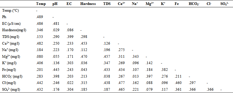 Hydrochemical factors and correlation analysis in for Correlation coefficient r table