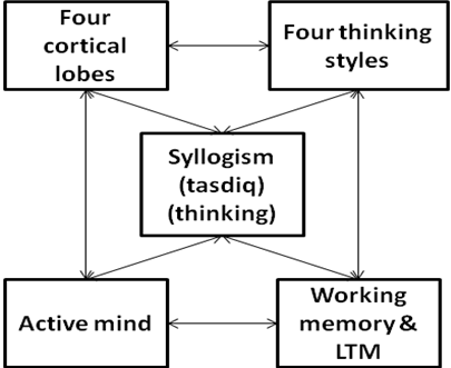 The Four Isomorphic Couplets Passive Mind/Active Mind