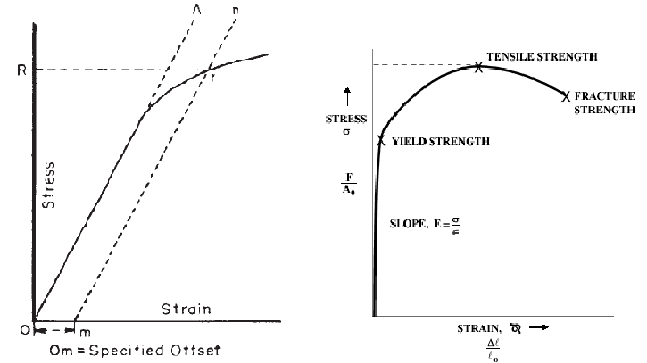 Correlation Between Engineering Stress Strain And True
