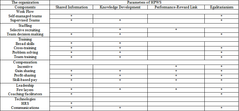 ajcea-2-6-1&filename=tab3 Table Format Example on best excel, cool word document, class that, for experiments, word doc, microsoft word, time categories,