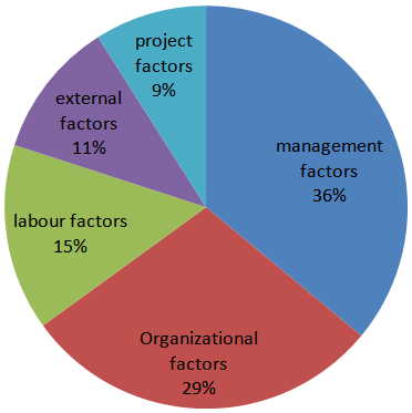 external factors affecting projects - tendering for projects in oman essay Engineers india director consultancy & engineering projects year ended year ended - technical support study for 2 nos external double deck.
