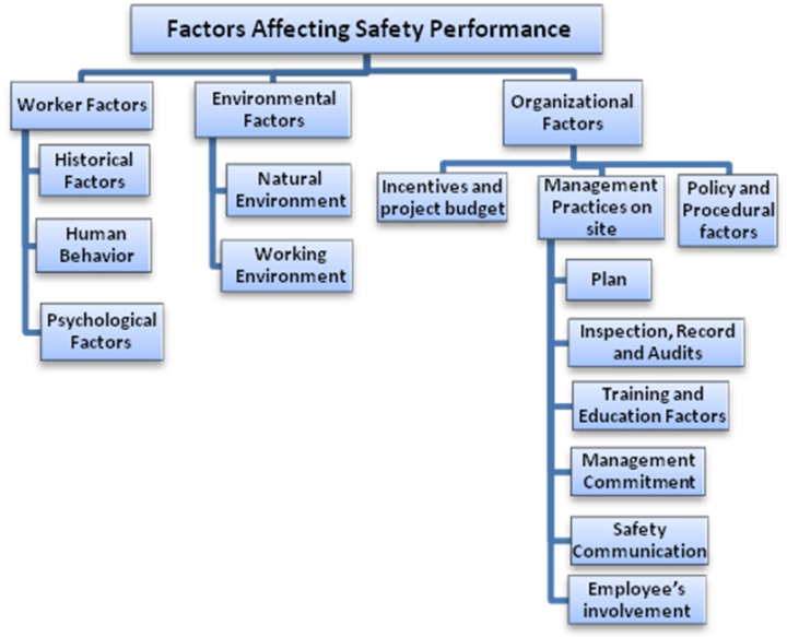 factors influencing employee affective commitment The workplace is a dynamic field and to remain competitive, employee commitment comittemnt: is importantthe following factors affect employee workplace values if employees believe that their organization values quality products they will engage in behaviors' that will contribute to high quality.