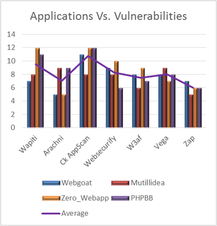 A Hybrid Algorithm for Detecting Web Based Applications