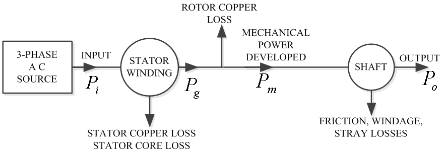 Different Methods of Speed Control of Three Phase