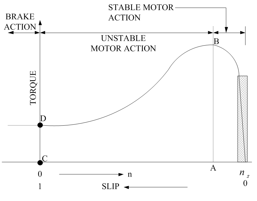 Different Methods of Speed Control of Three-Phase