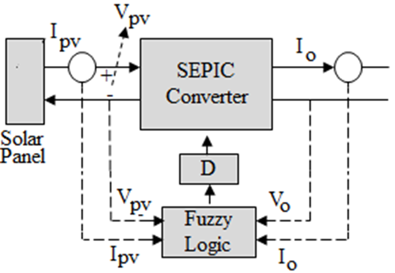 Speed Control Of Dc Drive Using Sepic Converter In Solar