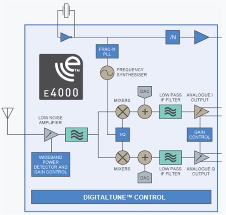 FM Receiver Based on Software Defined Radio