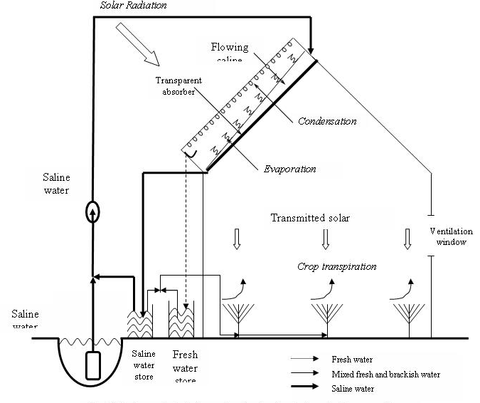 Thermal Solar Desalination Technologies For Small Scale