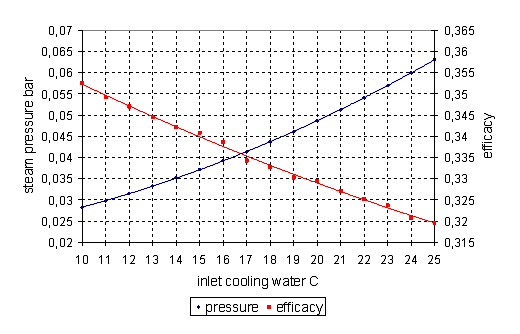 Cooperation of a Steam Condenser with a Low-pressure Part