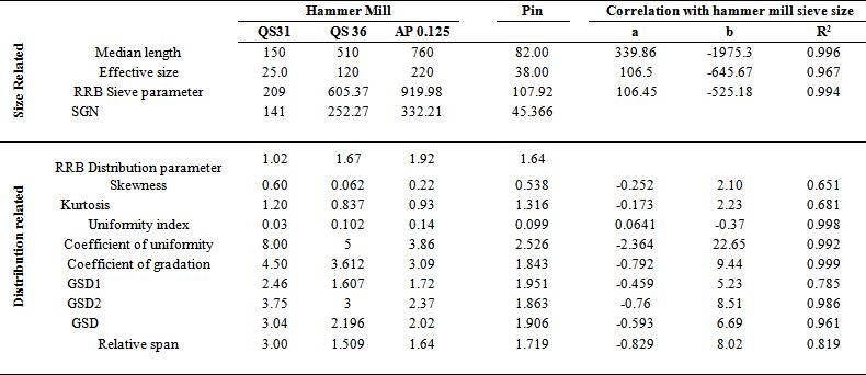 Grinding Studies Of Mango Ginger Mathematical Modelling