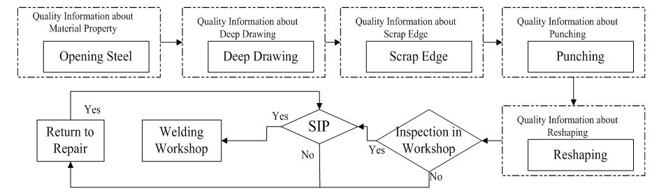 Quality Management Information In Automotive Stamping Process
