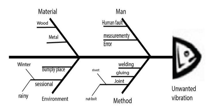 Science Investigation Design Diagram Engine Diagram And