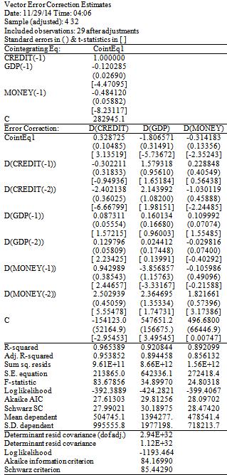 A Vector Autoregressive (VAR) Cointegration and Vector