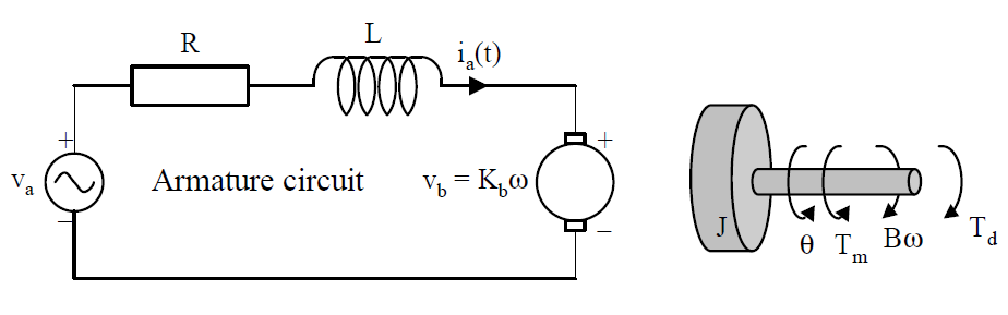 Friction Effect Analysis of a DC Motor