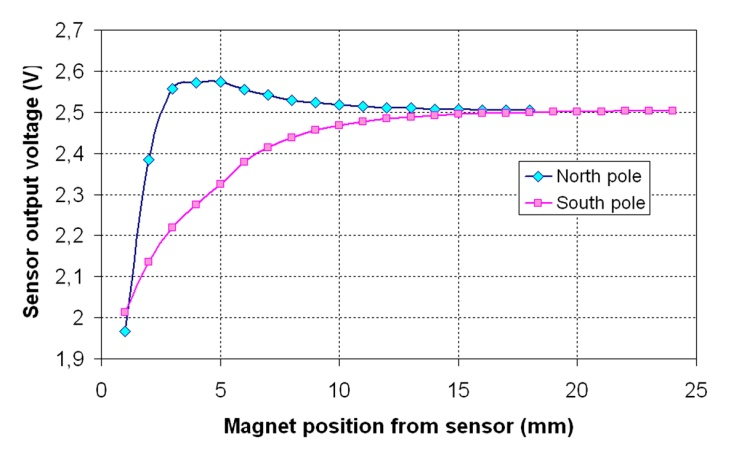 Position Measurement With Hall Effect Sensors