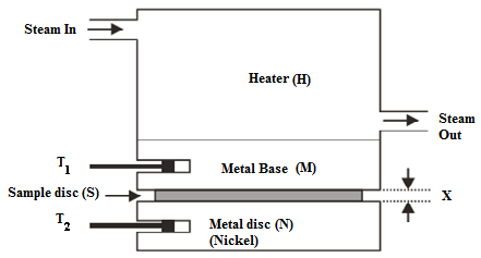 Measurement on Thermal Conductivity of Pine Wood Dust