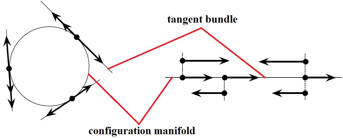 Theoretical Basics of Geometric Mechanics and Differential