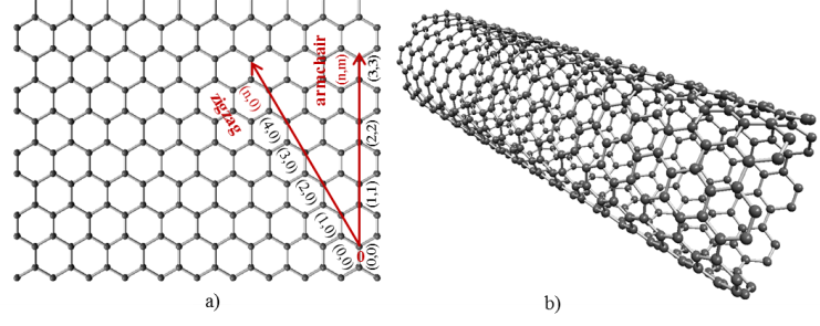 Vibration of Single-Walled Carbon Nanotubes by Using