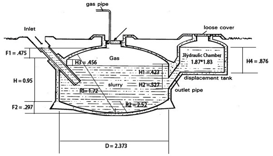 Production of Biogas by Anaerobic Digestion of Food Waste