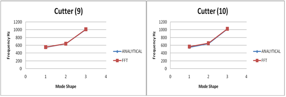 Comparison between Theoretical, Analytical & Experimental