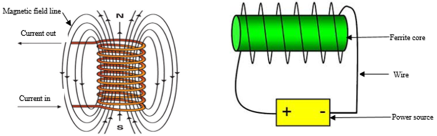 Design and Construction of a Magnetic Levitation System Using