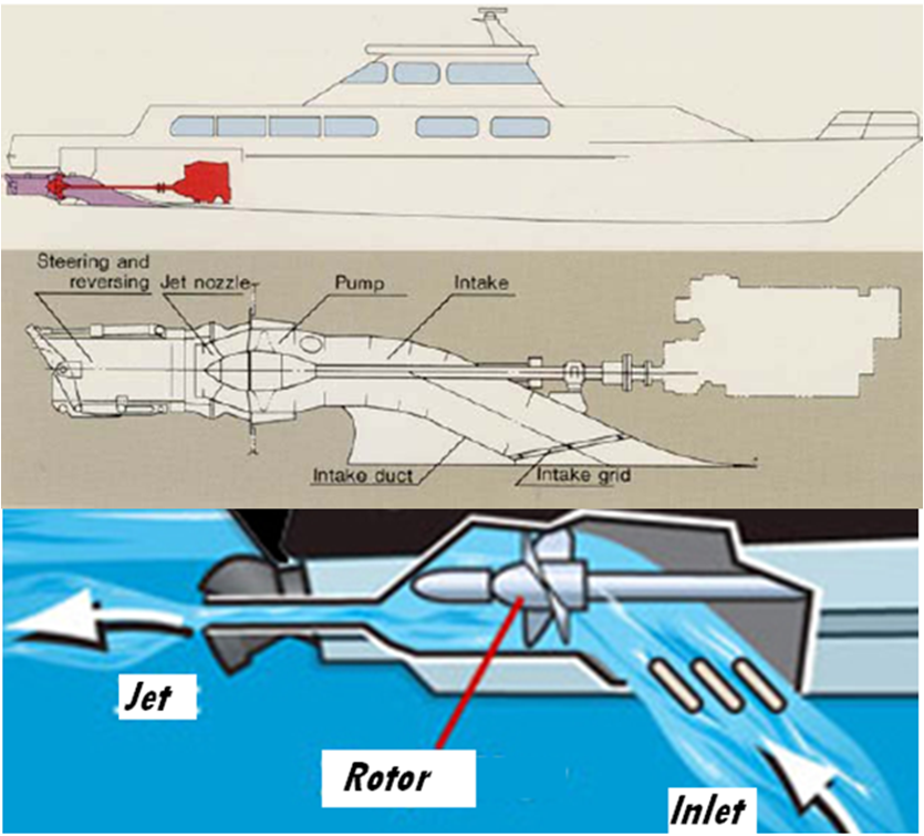 A Combined Method To Design Of The Twin Waterjet Propulsion System For The High Speed Craft
