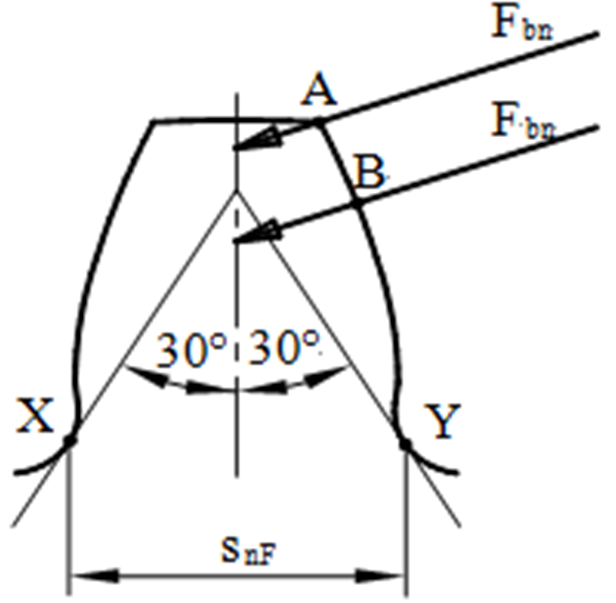 Stress Analysis of Eccentric Gear with Asymmetrical