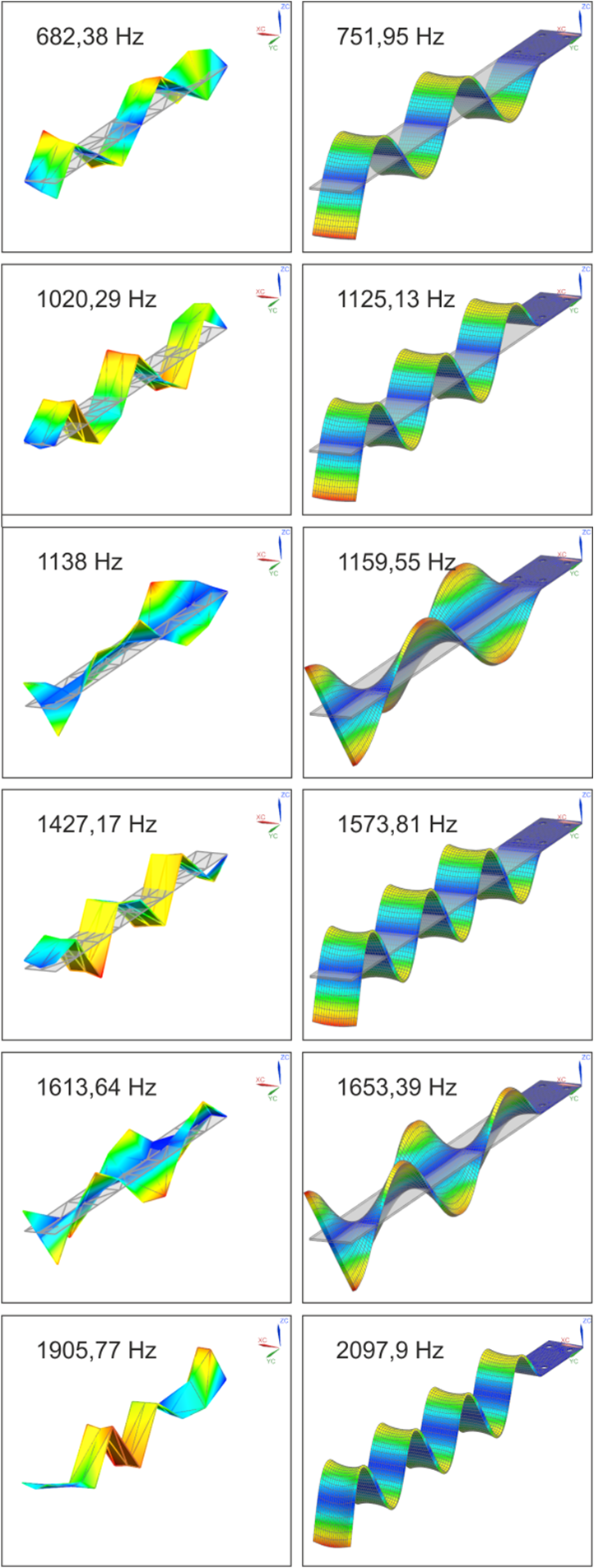 The Influence Of Preload On Modal Parameters A Cantilever Beam Diagram Triangular Larger Image Format