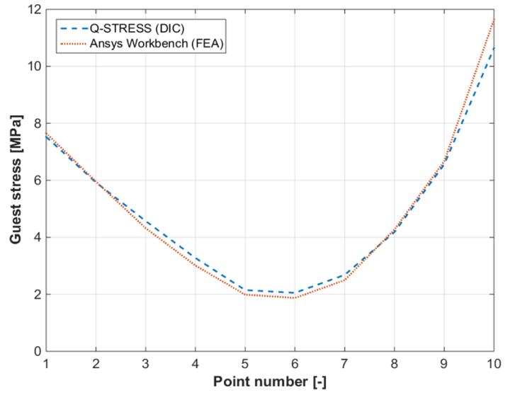 The Use of Digital Image Correlation Method in Contact Mechanics
