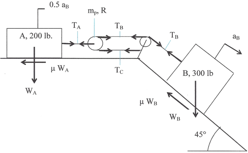 Application of Power Method and Dominant Eigenvector