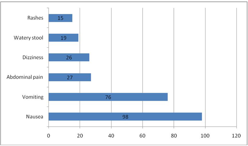 Socio-demographic Determinants of Herbal Medicine Use in Pregnancy