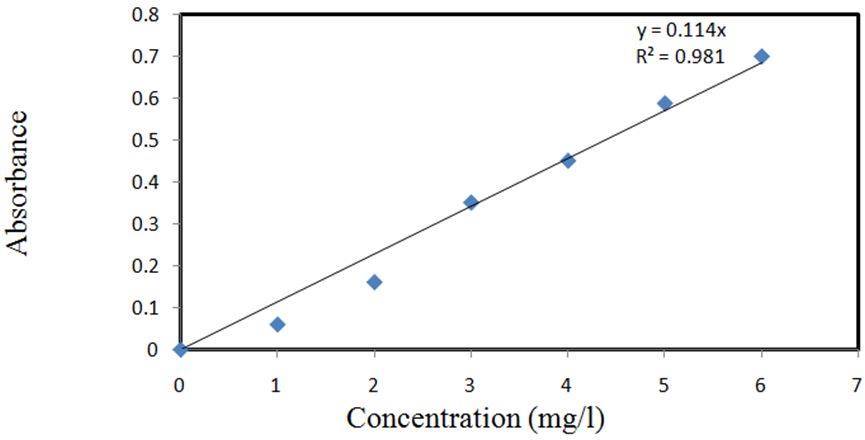 how to get concentration from calibration curves