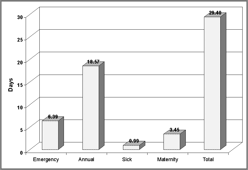 Relationship between Nurses' Absenteeism and Their