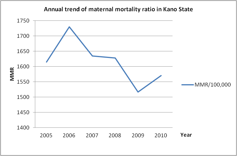 Temporal Analysis Of Maternal Mortality In Kano State