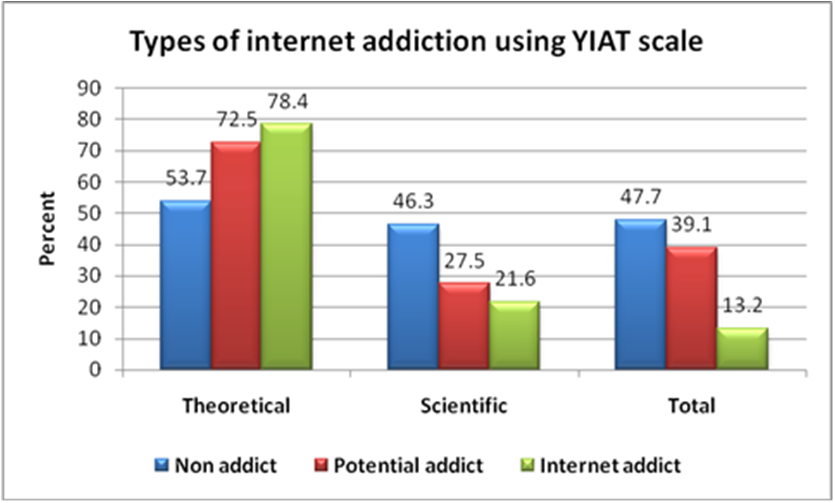 internet addiction and psychological morbidity among menoufia  png