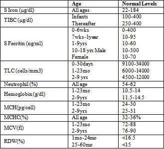 Simple Febrile Convulsion And Iron Deficiency Anemia A Co