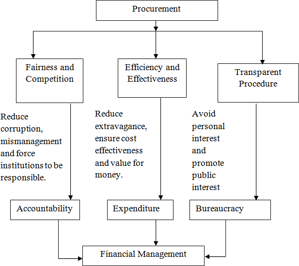 assessing the effect of the procurement act 663 on the