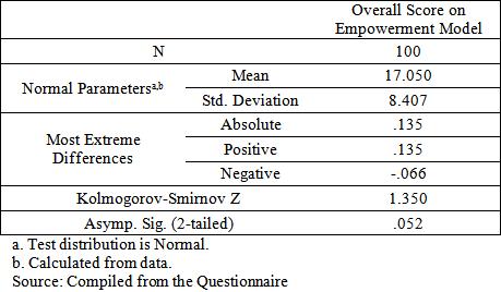 Self help groups as an empowerment model perceptions of for Table kolmogorov smirnov