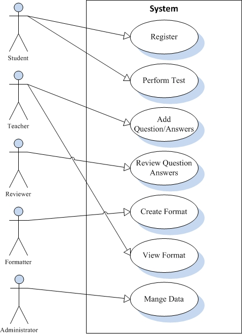 Improving Automatic Exams Using Generic UML Model for