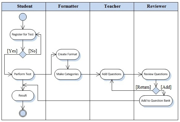 Improving Automatic Exams Using Generic UML Model for Better